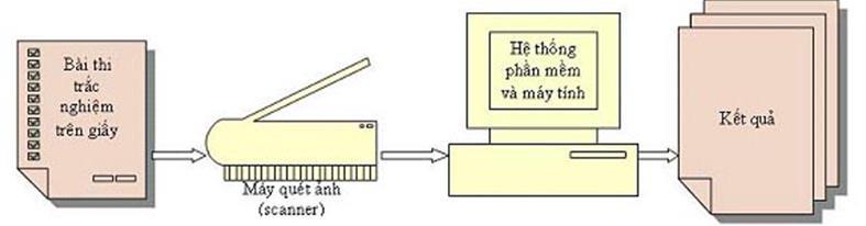 Giới thiệu giải pháp phần mềm chấm thi trắc nghiệm dùng cho các trường THPT và THCS