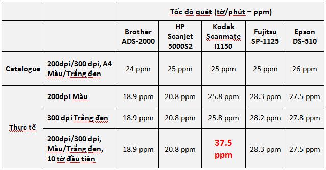 so-lieu-dua-tren-testlab