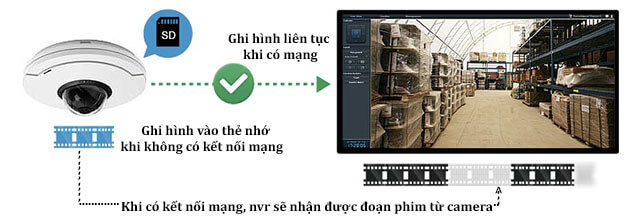 axis_vivotek_nvr_Synology_mns_camera_ip_recording_khue-tu