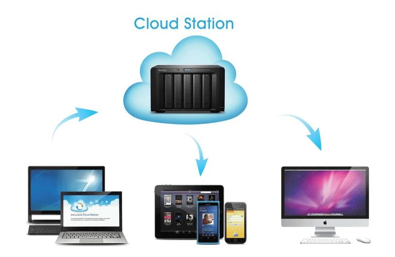 http://www.khuetu.vn/img/cms/khuetu_mac_win_nas_cloud_luu_tru_dien_toan_dam_may_synology_data.png