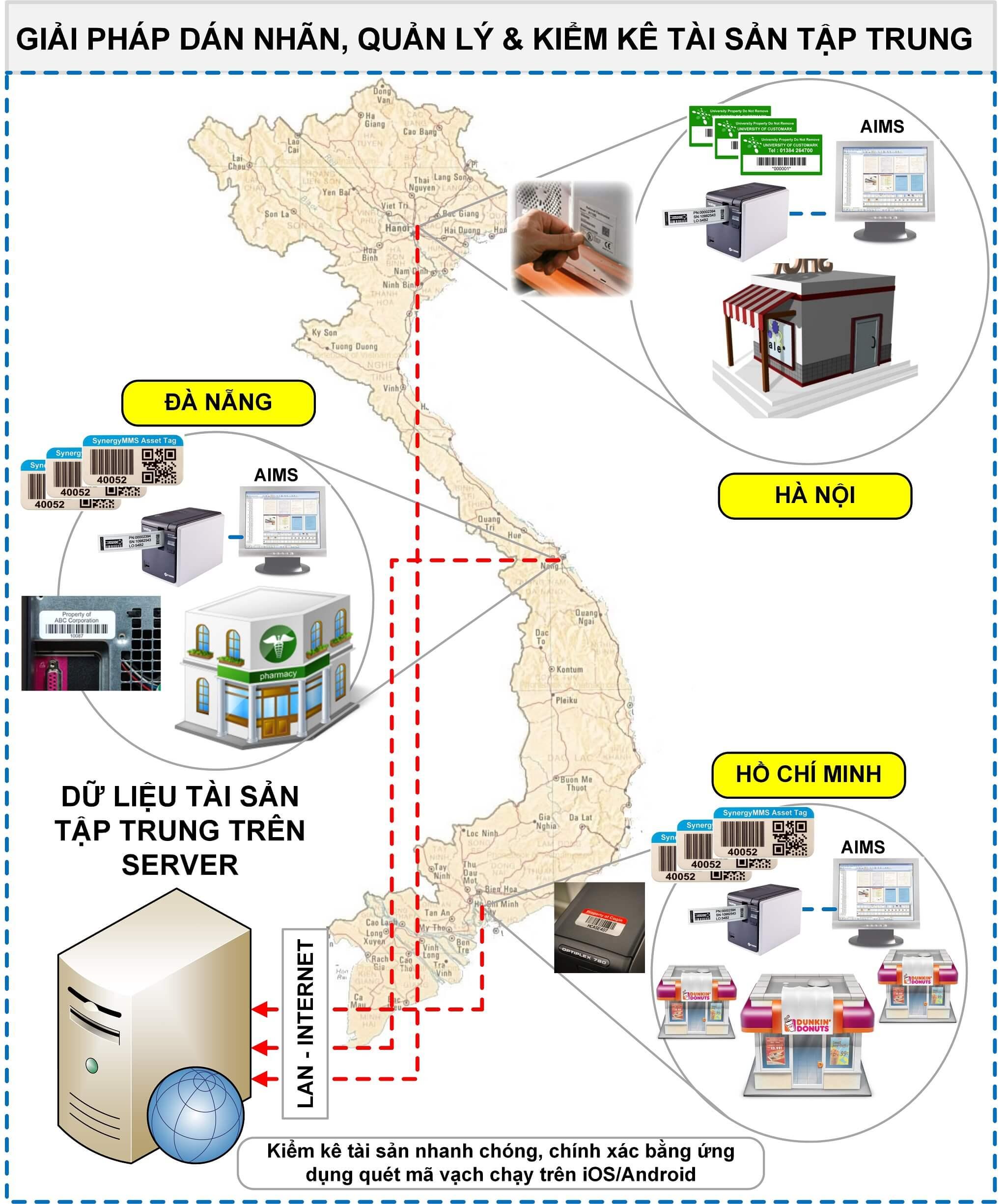 AIMS Giải pháp quản lý và kiểm kê tài sản toàn diện tại Lotte Mart