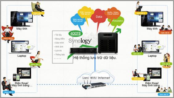 http://www.khuetu.vn/img/cms/synology-giai-phap-chia-se-du-lieu-danh-cho-giao-duc_1.jpg